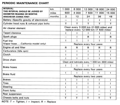 Pin Vehicle Maintenance Log Template Image Search Results On Pinterest Periodic Maintenance Schedule Template