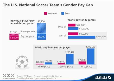 wage gender gap chart the u s national soccer team s gender pay gap
