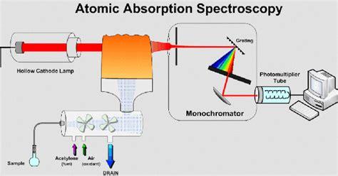 atomic absorption spectrophotometer diagram after absorption in atomic absorption spectrometry aas
