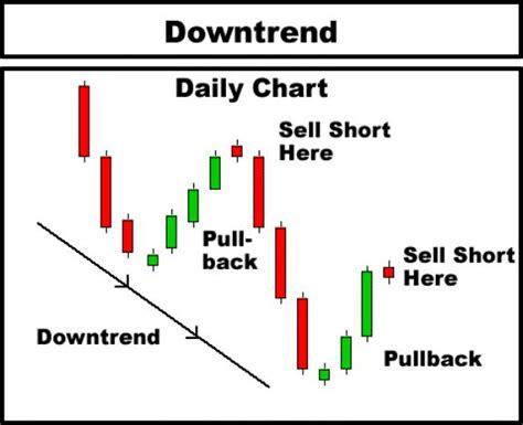 candlestick chart pattern analysis technical analysis down trend candlestick make money