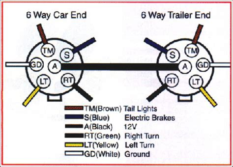 wiring diagram for a 6 pin trailer readingrat net
