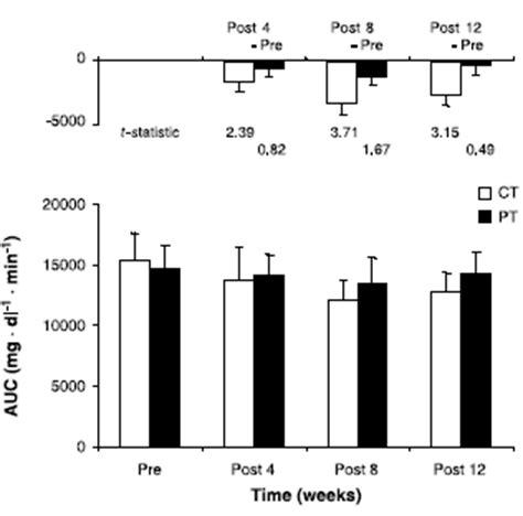 creatine 8 semaines la cr 233 atine permet une absorption augment 233 e du