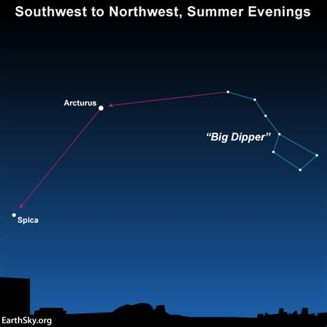 big dipper arc l moon jupiter and spica on july 19 tonight earthsky