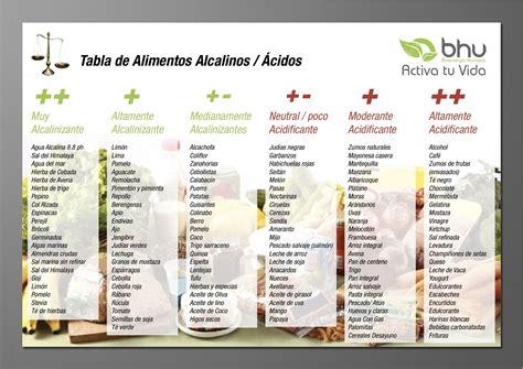 alimentazione alcalina dieta sane e giovani con la dieta alcalina bigodino