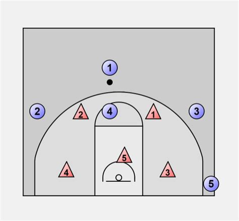 2 In 1 Basketball basketball offense zone 1 3 1 vs 2 3 and 2 1 2 zone