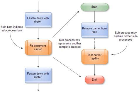 flowchart subprocess personal information flowchart ร ปแบบการเข ยนผ งงาน