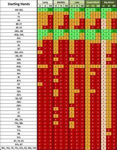 texas holdem preflop odds chart poker odds chart pre