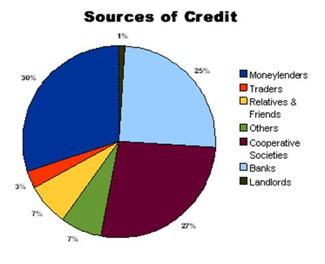 Formal Credit And Informal Credit Money And Credit Excel Consultancies Academics