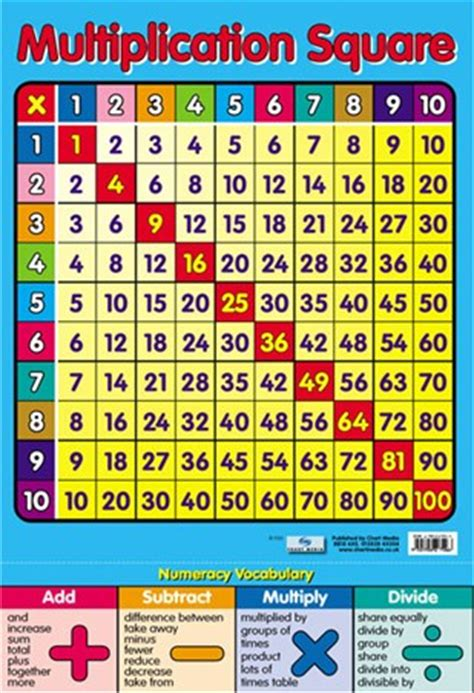 Wall Murals Kids multiplication square times tables poster buy online