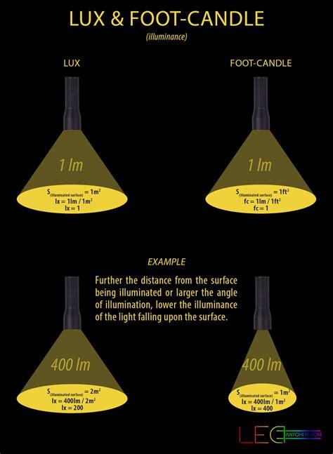 lumens to candela light measurements explained ledwatcher