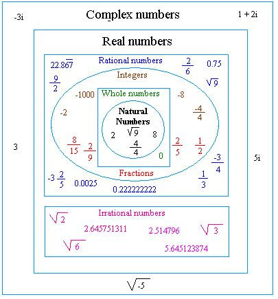 Classify Rational Numbers Worksheet