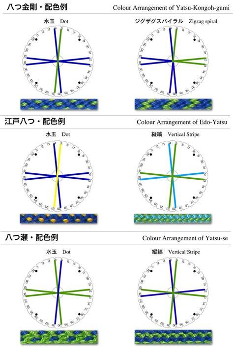 kumihimo pattern maker http fene4ki ru en heart kumihimo bracelet html