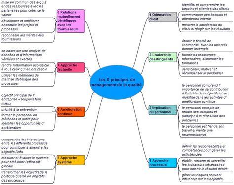 Démonstration gratuite formation en ligne management
