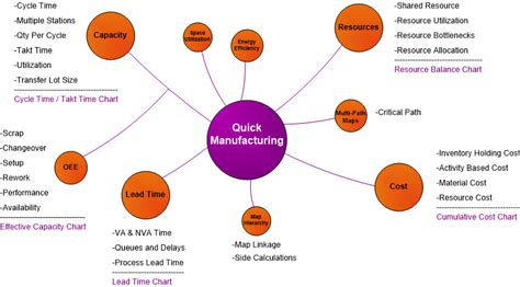 quicken manufacturing evsm exles plant maps for parts assemblies evsm