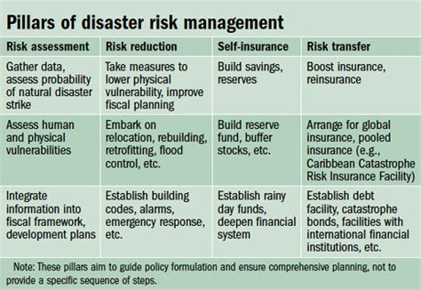 Natural Disaster Risk Assessment Template Emergency Preparedness Risk Assessment Template
