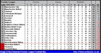 premier league table 2014 season
