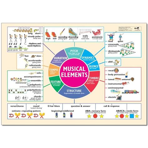 elements music musical elements poster dpes pinterest