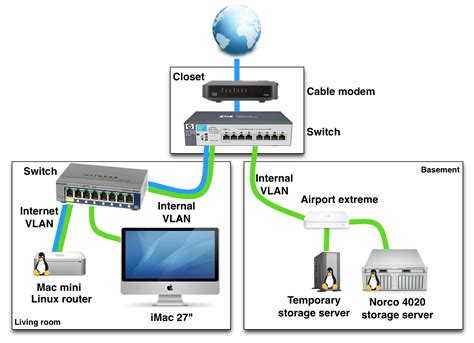 home network design switch exle of a home networking setup with vlans