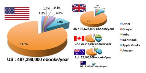 ebook format market share amazon s ebook market share is it big enough