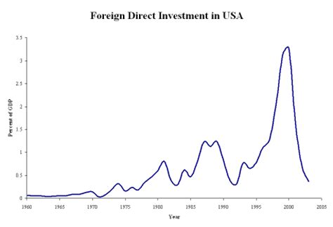 Foreign Direct Investment Mba Notes by Lecture 32 Notes