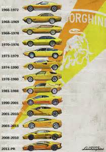 Lamborghini Company History Lamborghini Generations Timeline History Digital