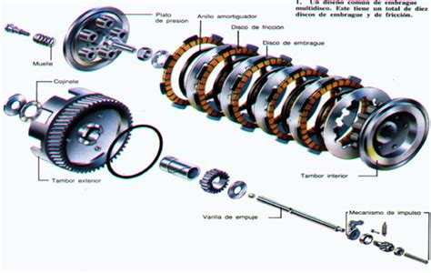 sistema de embrague el embrague de fricci 243 n en la competici 243 n parte 3