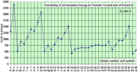 pattern ionization energy how does atomic number affect ionization energy socratic