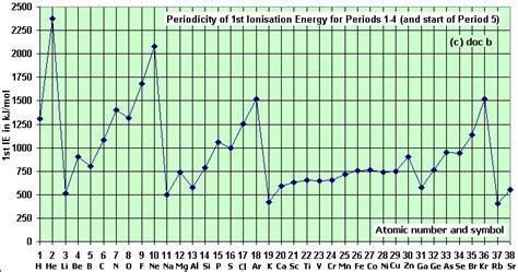 pattern on how ionization energy varies with atomic radius hydrogen emission spectrum spectroscopy successive