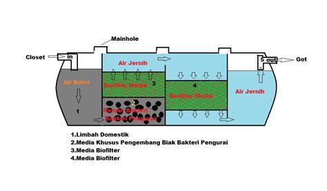 Septictank Fiberglass Septictank Ramah Lingkungan 1 harga septic tank bio septic tank ramah lingkungan septi tank desain septic tank