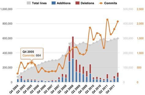 visualizing big data bar charts data visualization how to the right chart type
