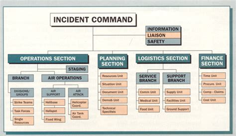 Ics Sections by 9 1 1 Magazine Ics Incident Command System Nims