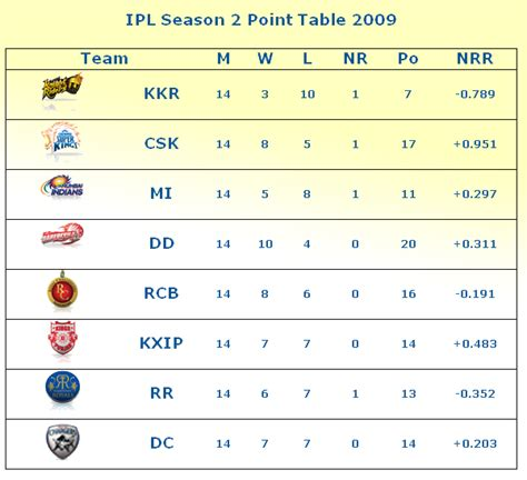 Ipl Points Table by Ipl All Season Wallpapers Ipl All Season Point Table