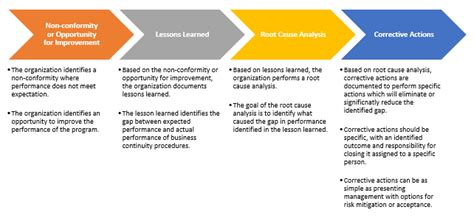 safety lessons learned template using lessons learned in the evaluation of business