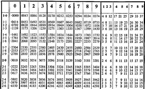 how to use log tables a bit of auld mathsa bit of auld maths