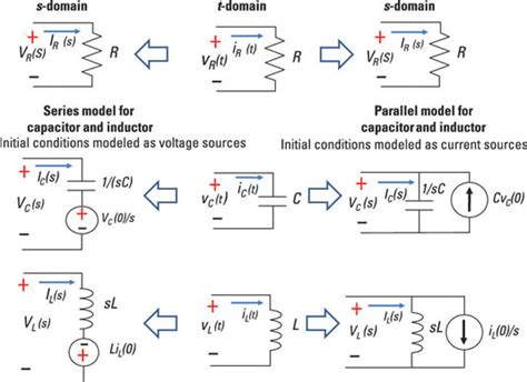 variation of voltage across inductor and capacitor with respect to frequency laplace transforms and s domain circuit analysis dummies