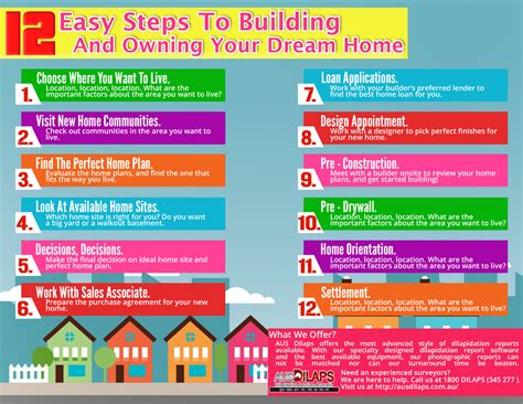 steps to building a house 12 easy steps to building and owning your dream home visual ly