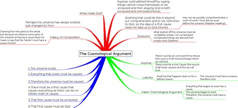 Essay Existence In Metaphysics Nonreductive by Cosmological Argument Part A Thedrudgereort309 Web Fc2