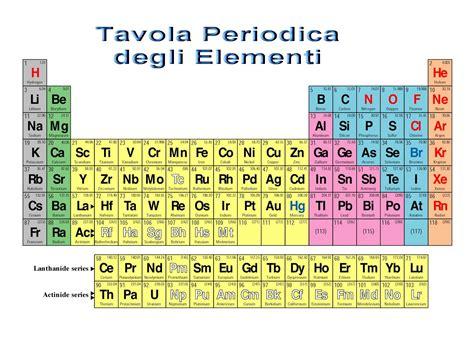 metano tavola periodica elementi idrogeno energia plus
