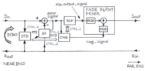 comfort noise comfort noise generation in echo cancellers