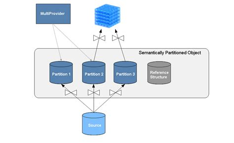 how to upgrade to bw 73 using semantic partitioning modeling sap library