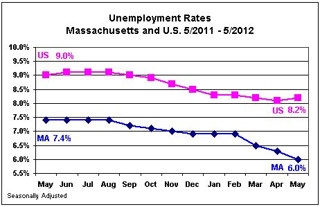 ma unemployment rate for may drops to 6 0 from 6 3 re