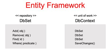 repository pattern unit of work entity framework 6 implementing repository and unit of work patterns with asp