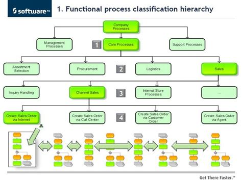 bpmn function allocation diagram and part 6 bpmn and aris process architectures