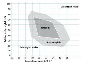 Feuchtigkeit In Den Wänden by Klimager 195 164 Te