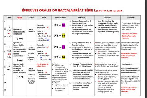 theme definition en francais expression orale anglais pour le bac