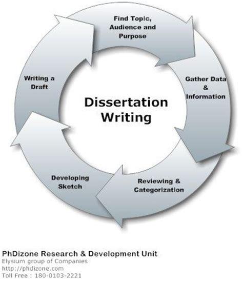 dissertation process dissertation phdizone the complete phd experdize