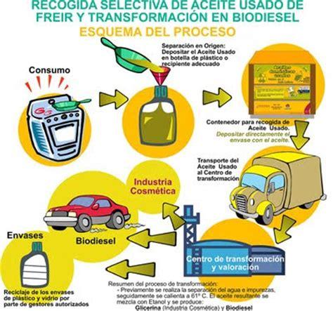 cadenas productivas sustentables regionales aula ambientalista ipc consecuencias del reciclaje