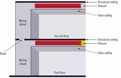 Nec Floor Plan by Ofnp Optical Fiber Nonconductive Plenum Cable Fiber