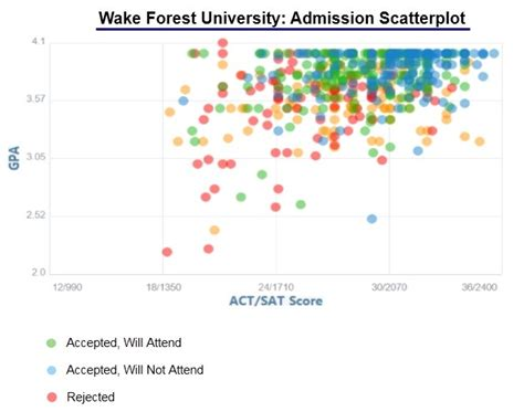 Acceptance Rate Berkeley Mba by Forest Acceptance Rate And Admission