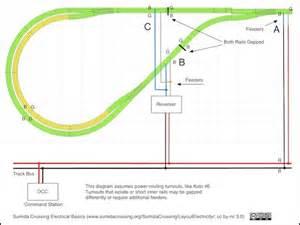 dcc track wiring basics model wiring basics elsavadorla